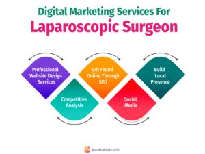 Digital Marketer For Laparoscopic Surgeons